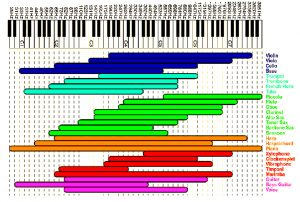 piano_frequency_chart